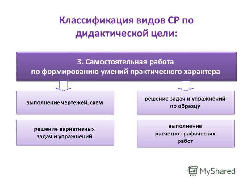 Классификация видов СР по дидактической цели: 3. Самостоятельная работа по формированию умений практического характера 3. Самостоятельная работа по формированию умений практического характера выполнение чертежей, схем решение задач и упражнений по об