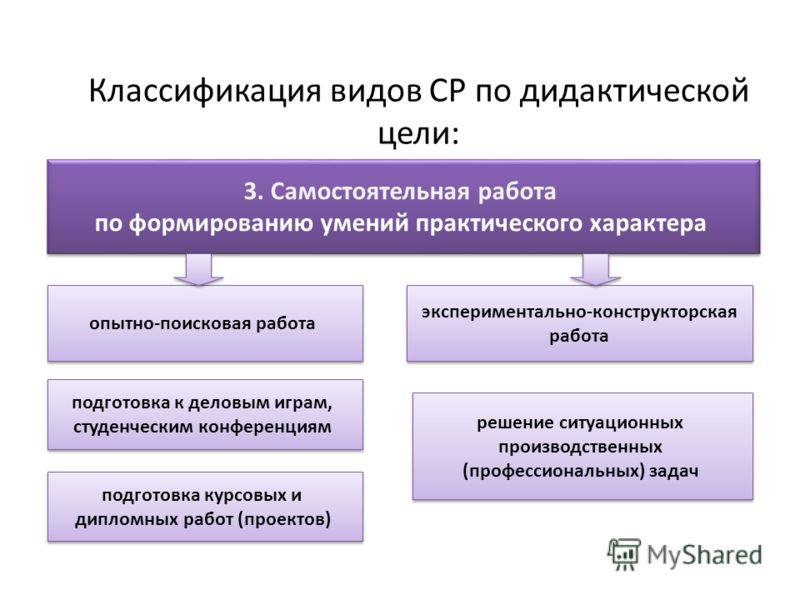 Классификация видов СР по дидактической цели: 3. Самостоятельная работа по формированию умений практического характера 3. Самостоятельная работа по формированию умений практического характера опытно-поисковая работа экспериментально-конструкторская р