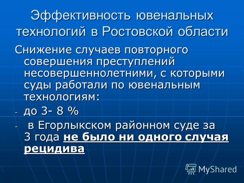Эффективность ювенальных технологий в Ростовской области Снижение случаев повторного совершения преступлений несовершеннолетними, с которыми суды работали по ювенальным технологиям: - до 3- 8 % - в Егорлыкском районном суде за 3 года не было ни одног