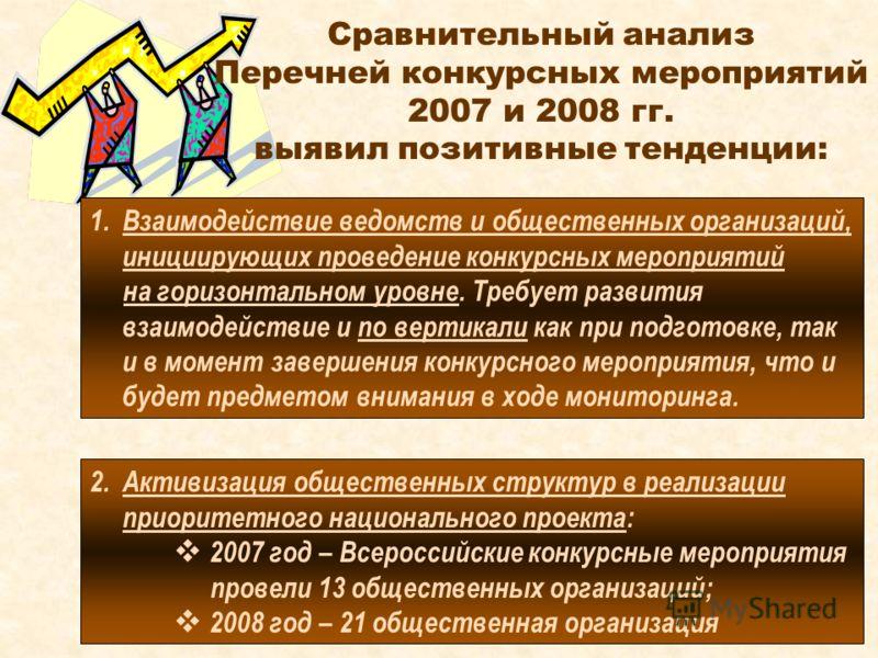 Сравнительный анализ Перечней конкурсных мероприятий 2007 и 2008 гг. выявил позитивные тенденции: 1.Взаимодействие ведомств и общественных организаций, инициирующих проведение конкурсных мероприятий на горизонтальном уровне. Требует развития взаимоде