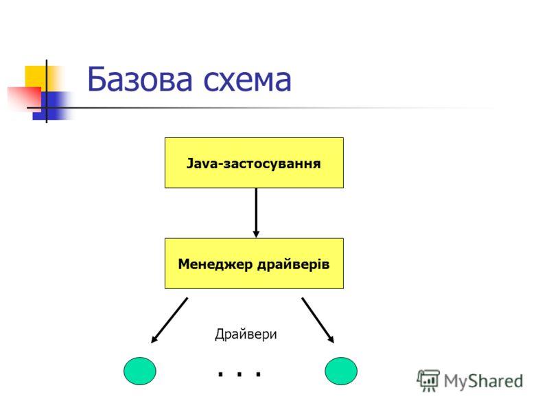 Базова схема Java-застосування Менеджер драйверів... Драйвери