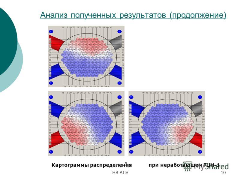 НВ АТЭ10 Анализ полученных результатов (продолжение) Картограммы распределения при неработающем ГЦН-1