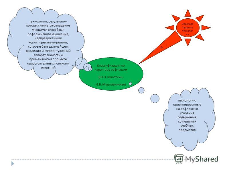 Классификация по характеру рефлексии (Ю.Н. Кулюткин, И.В. Муштавинская) Образова тельные технолог ии 6.6. технологии, ориентированные на рефлексию усвоения содержания конкретных учебных предметов технологии, результатом которых является овладение уча
