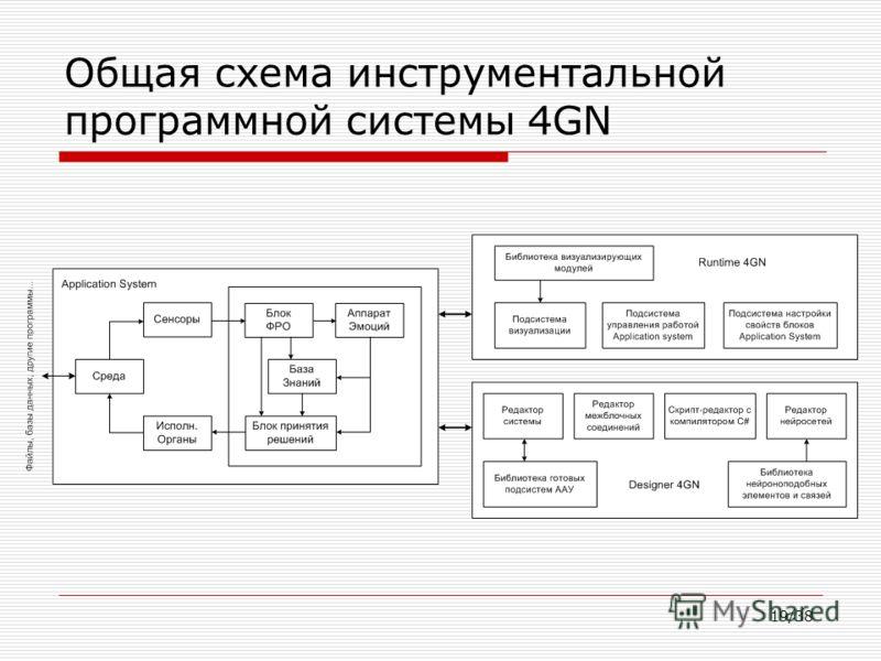 19/38 Общая схема инструментальной программной системы 4GN