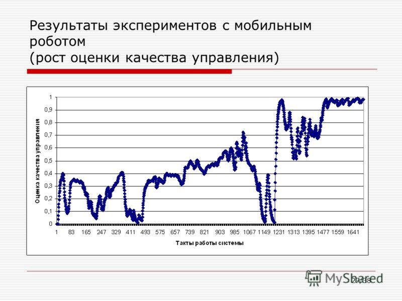 27/38 Результаты экспериментов с мобильным роботом (рост оценки качества управления)