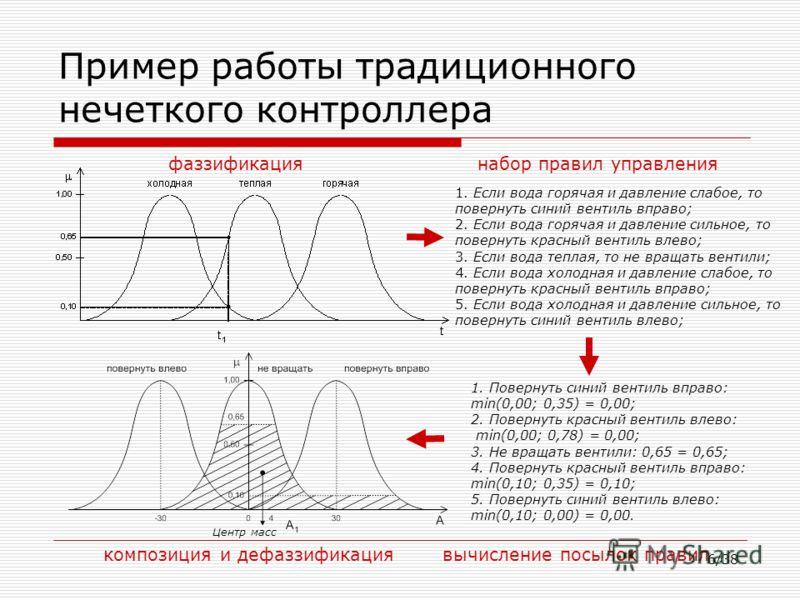 6/38 Пример работы традиционного нечеткого контроллера 1. Если вода горячая и давление слабое, то повернуть синий вентиль вправо; 2. Если вода горячая и давление сильное, то повернуть красный вентиль влево; 3. Если вода теплая, то не вращать вентили;
