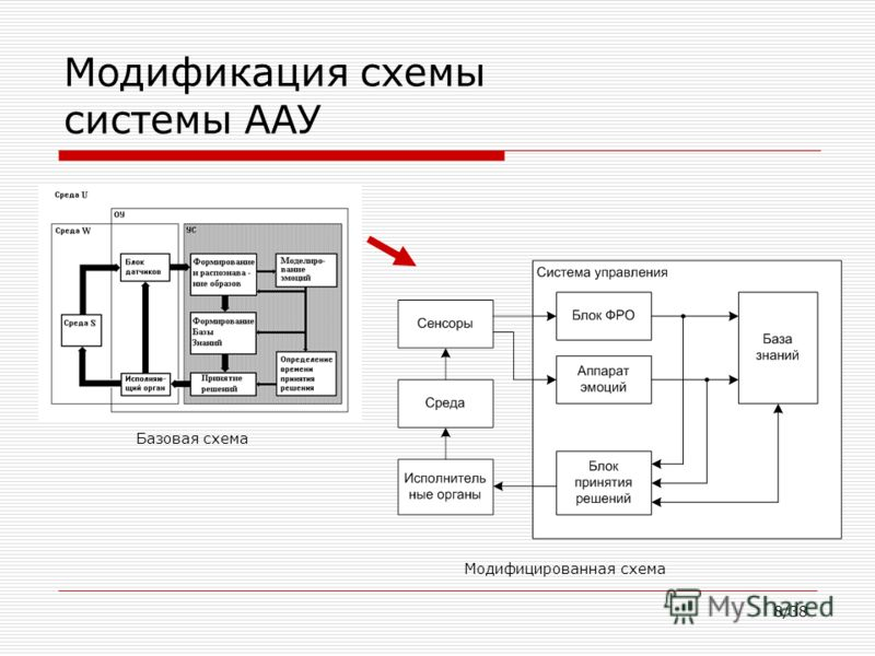 8/38 Модификация схемы системы ААУ Базовая схема Модифицированная схема