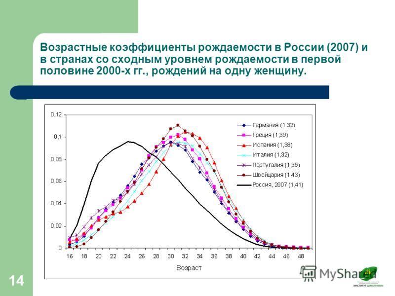 14 Возрастные коэффициенты рождаемости в России (2007) и в странах со сходным уровнем рождаемости в первой половине 2000-х гг., рождений на одну женщину.