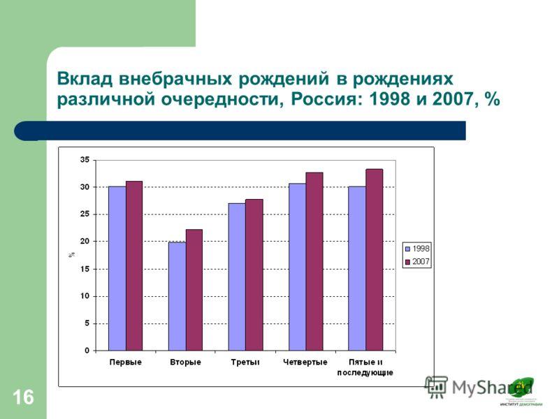 16 Вклад внебрачных рождений в рождениях различной очередности, Россия: 1998 и 2007, %