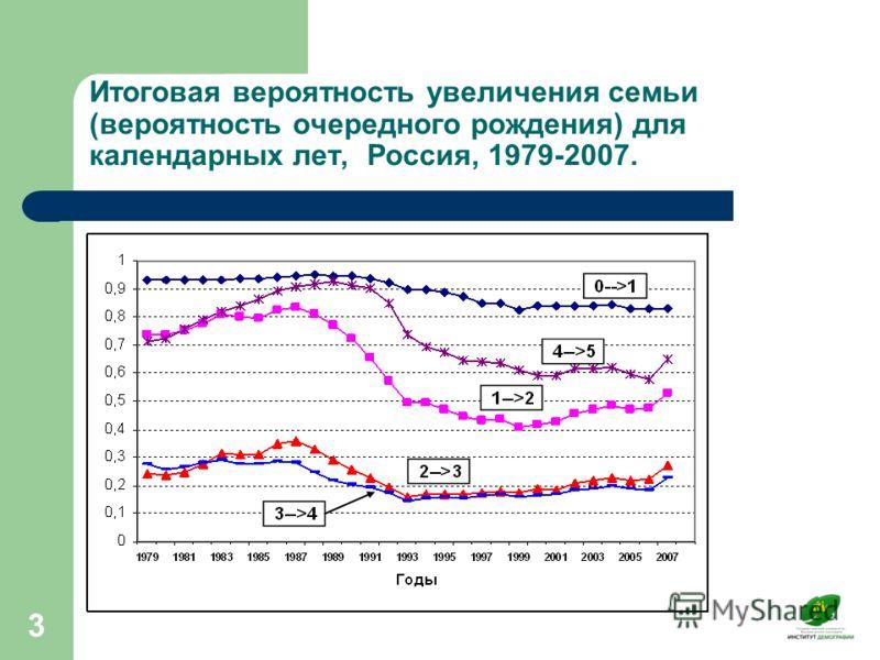 3 Итоговая вероятность увеличения семьи (вероятность очередного рождения) для календарных лет, Россия, 1979-2007.