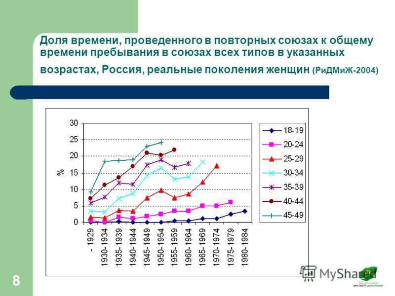 8 Доля времени, проведенного в повторных союзах к общему времени пребывания в союзах всех типов в указанных возрастах, Россия, реальные поколения женщин (РиДМиЖ-2004)