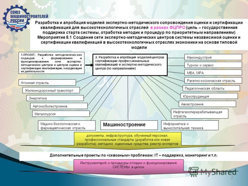 2 Разработка и апробация моделей экспертно-методического сопровождения оценки и сертификации квалификаций для высокотехнологичных отраслей в рамках ФЦПРО (цель – государственная поддержка старта системы, отработка методик и процедур по приоритетным н