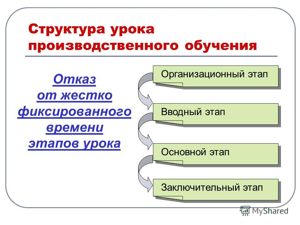 Структура урока производственного