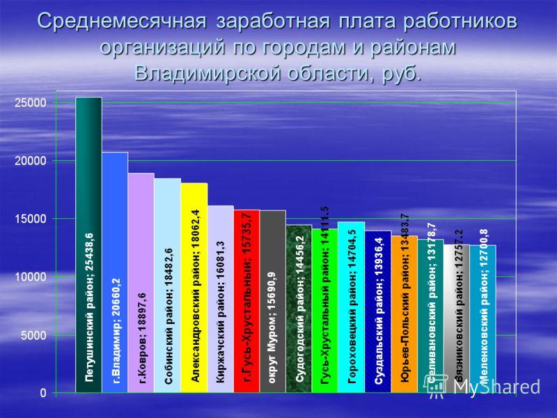 Среднемесячная заработная плата работников организаций по городам и районам Владимирской области, руб.
