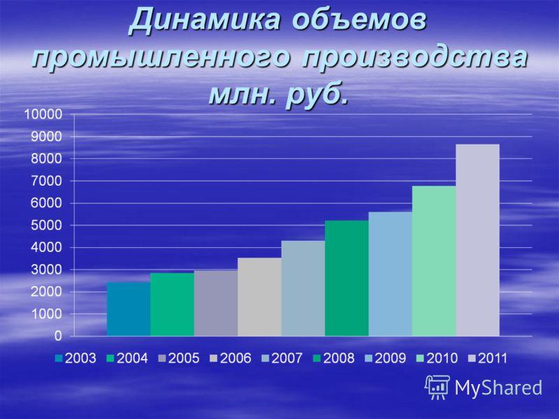 Динамика объемов промышленного производства млн. руб.