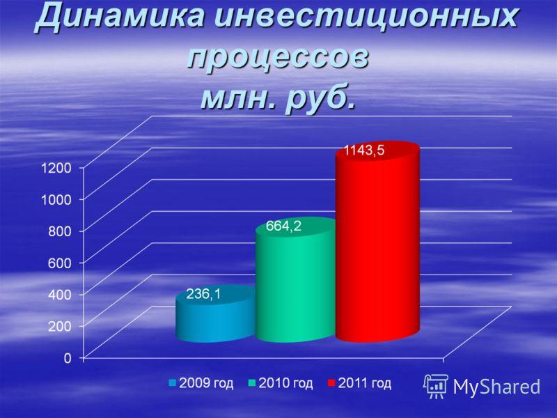 Динамика инвестиционных процессов млн. руб.