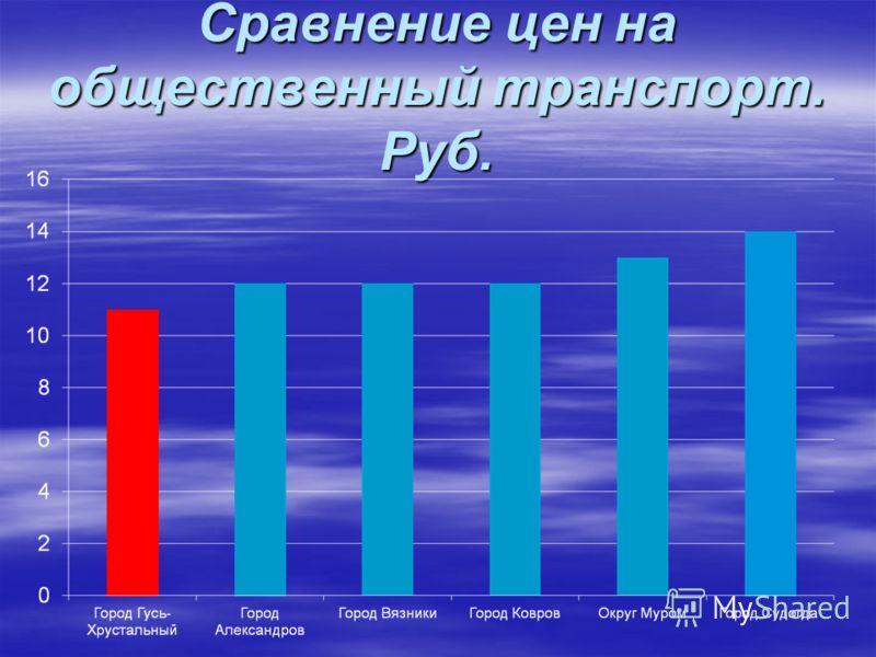 Сравнение цен на общественный транспорт. Руб.