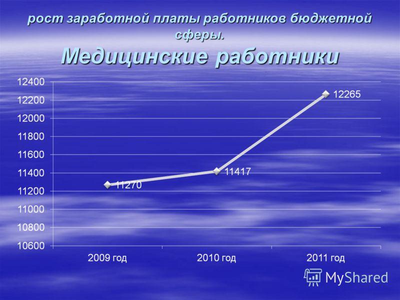 рост заработной платы работников бюджетной сферы. Медицинские работники