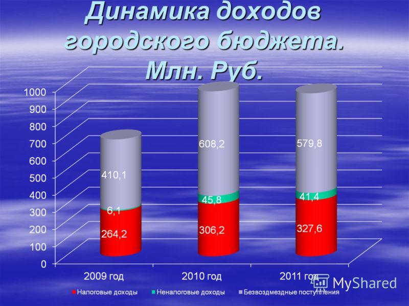 Динамика доходов городского бюджета. Млн. Руб.