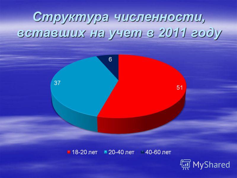 Структура численности, вставших на учет в 2011 году