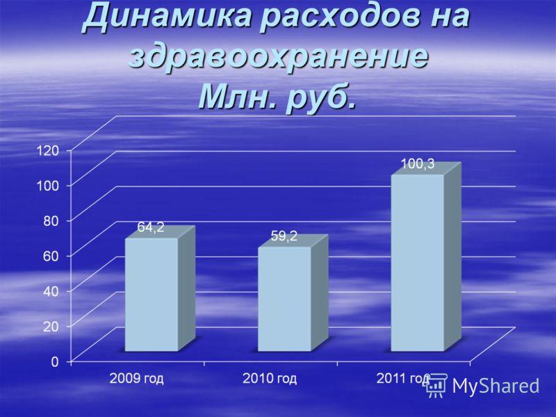 Динамика расходов на здравоохранение Млн. руб.