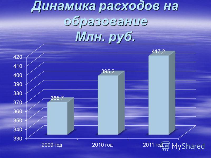 Динамика расходов на образование Млн. руб.