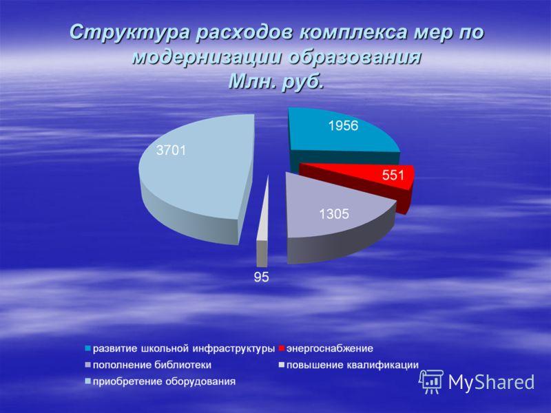Структура расходов комплекса мер по модернизации образования Млн. руб.