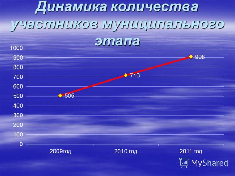 Динамика количества участников муниципального этапа