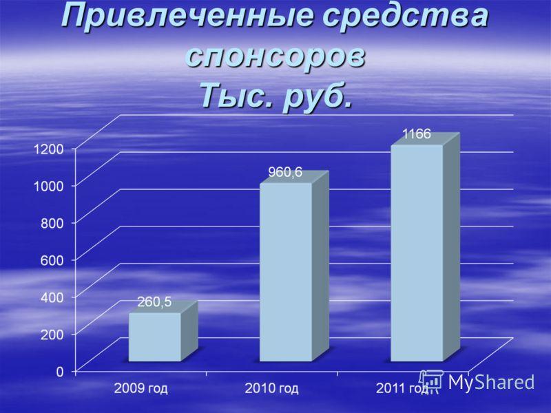 Привлеченные средства спонсоров Тыс. руб.