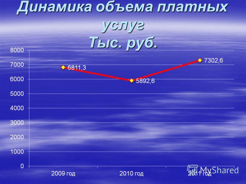 Динамика объема платных услуг Тыс. руб.
