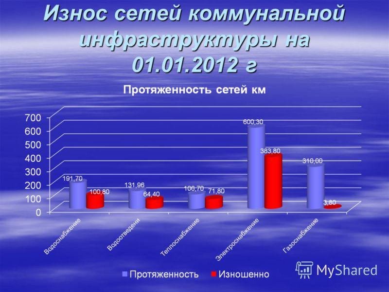 Износ сетей коммунальной инфраструктуры на 01.01.2012 г