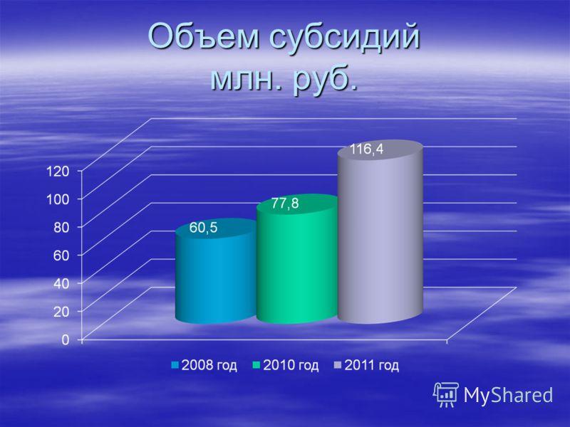 Объем субсидий млн. руб.