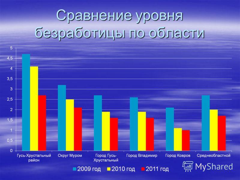 Сравнение уровня безработицы по области