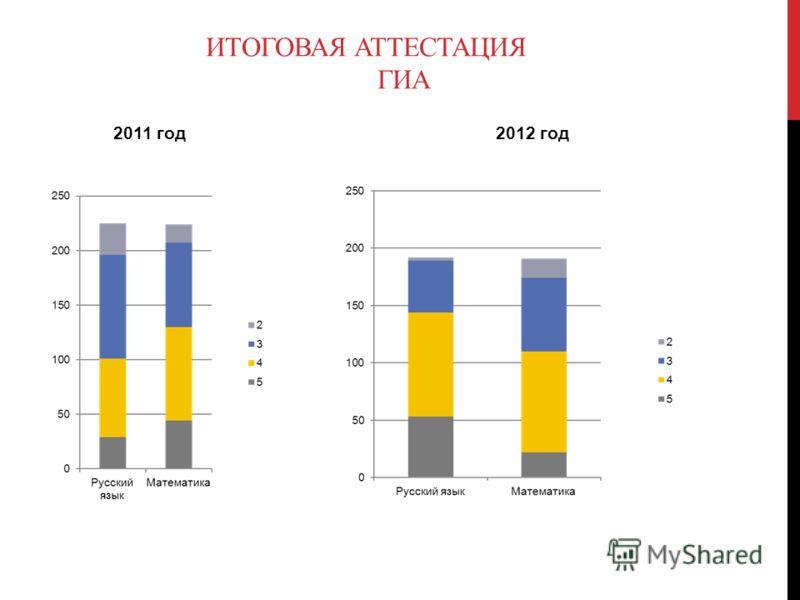 2011 год 2012 год ИТОГОВАЯ АТТЕСТАЦИЯ ГИА