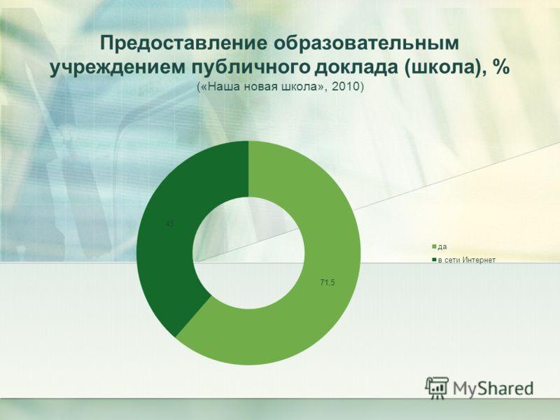 Предоставление образовательным учреждением публичного доклада (школа), % («Наша новая школа», 2010)