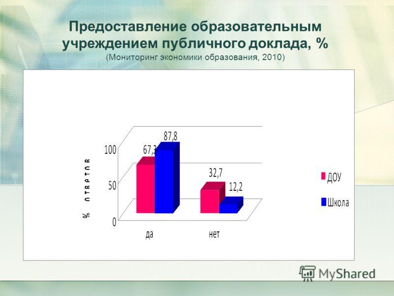 Предоставление образовательным учреждением публичного доклада, % (Мониторинг экономики образования, 2010)