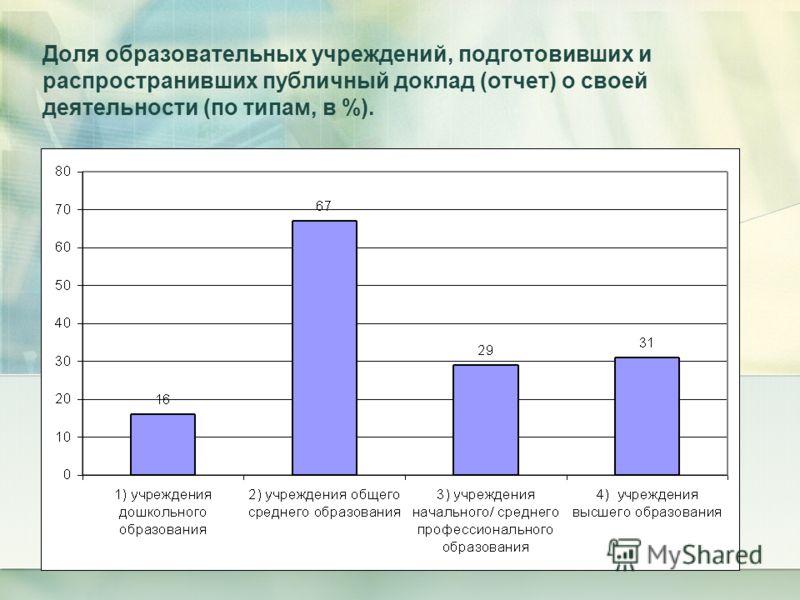 Доля образовательных учреждений, подготовивших и распространивших публичный доклад (отчет) о своей деятельности (по типам, в %).