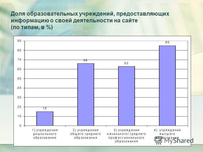 Доля образовательных учреждений, предоставляющих информацию о своей деятельности на сайте (по типам, в %)
