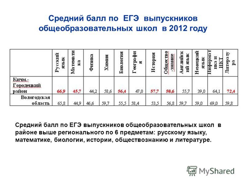 Средний балл по ЕГЭ выпускников общеобразовательных школ в 2012 году Средний балл по ЕГЭ выпускников общеобразовательных школ в районе выше регионального по 6 предметам: русскому языку, математике, биологии, истории, обществознанию и литературе.