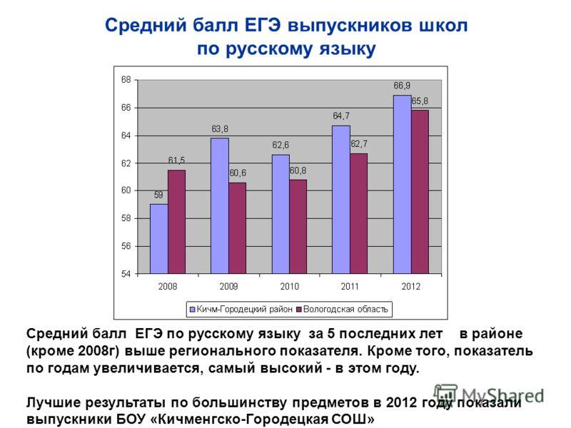 Средний балл ЕГЭ выпускников школ по русскому языку Средний балл ЕГЭ по русскому языку за 5 последних лет в районе (кроме 2008г) выше регионального показателя. Кроме того, показатель по годам увеличивается, самый высокий - в этом году. Лучшие результ