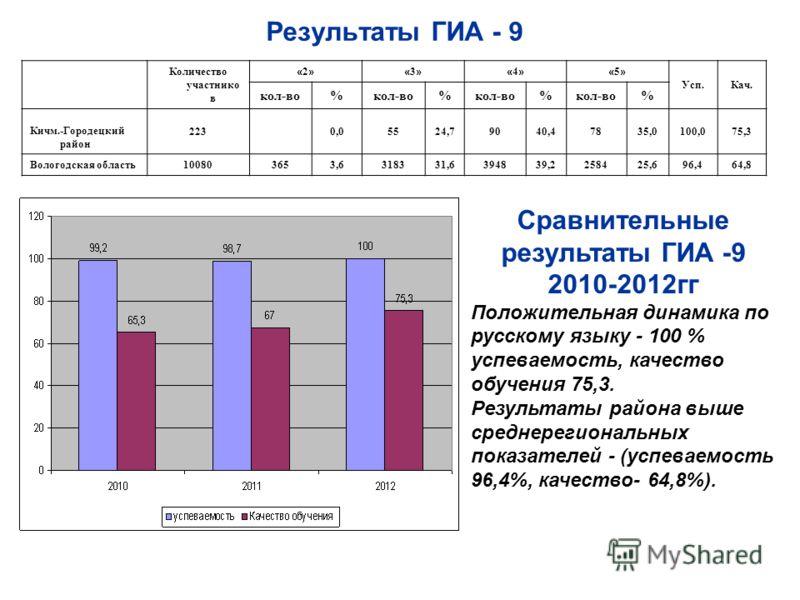 Результаты ГИА - 9 Количество участнико в «2»«2»«3»«3»«4»«4»«5»«5» Усп.Кач. кол-во% % % % Кичм.-Городецкий район 2230,05524,79040,47835,0100,075,3 Вологодская область 100803653,6318331,6394839,2258425,696,464,8 Сравнительные результаты ГИА -9 2010-20