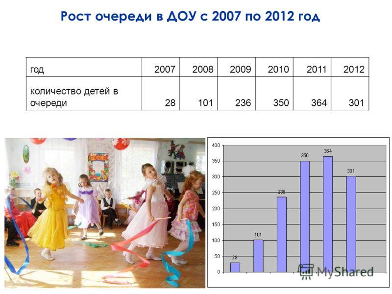 Рост очереди в ДОУ с 2007 по 2012 год год200720082009201020112012 количество детей в очереди28101236350364301