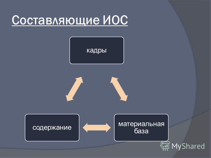 Составляющие ИОС кадры материальная база содержание