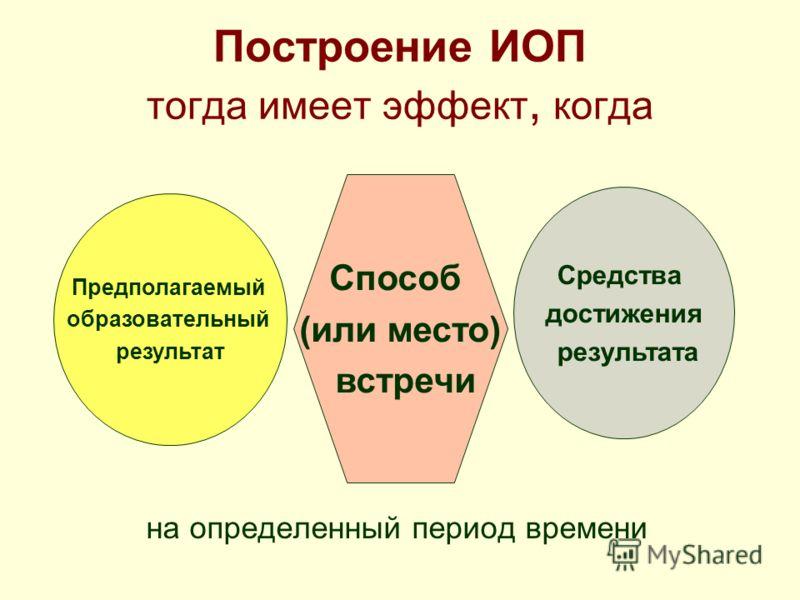 Построение ИОП тогда имеет эффект, когда на определенный период времени Предполагаемый образовательный результат Средства достижения результата Способ (или место) встречи