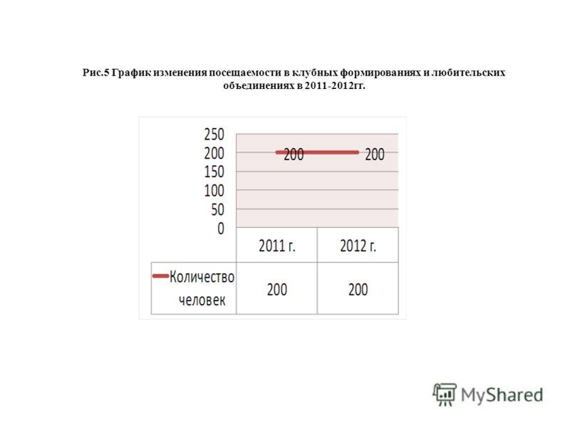 Рис.5 График изменения посещаемости в клубных формированиях и любительских объединениях в 2011-2012гг.
