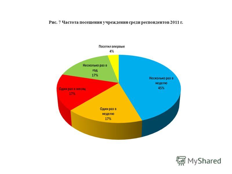 Рис. 7 Частота посещения учреждения среди респондентов 2011 г.