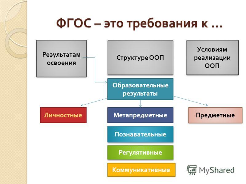ФГОС – это требования к … Личностн Результатам освоения Структуре ООП Условиям реализации ООП Образовательные результаты Личностные Познавательные Регулятивные Коммуникативные Метапредметные Предметные