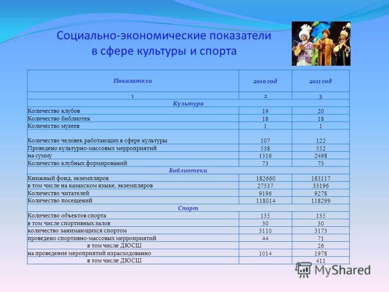 Социально-экономические показатели в сфере культуры и спорта Показатели2010 год2011 год 123 Культура Количество клубов 1920 Количество библиотек 18 Количество музеев 11 Количество человек работающих в сфере культуры 107122 Проведено культурно-массовы