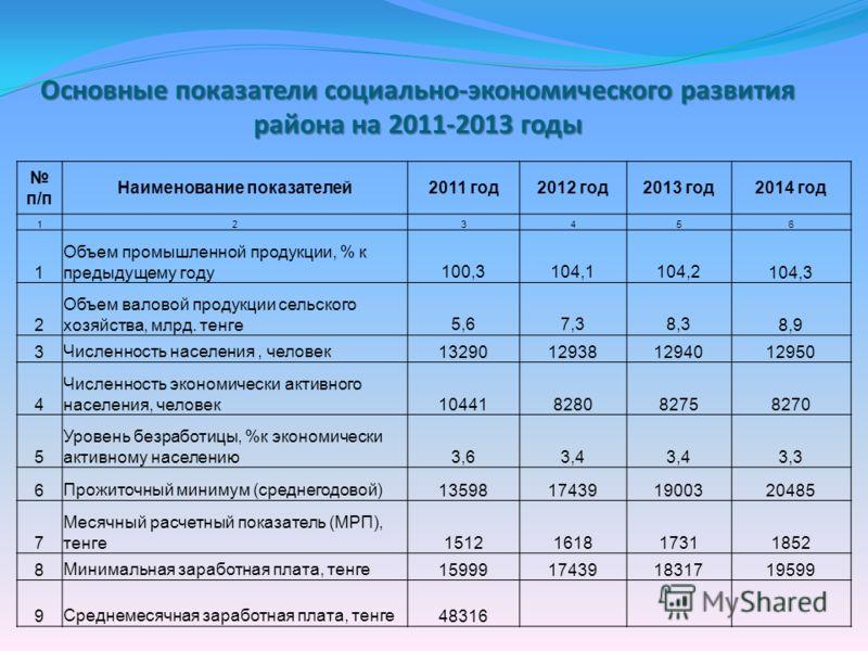 Основные показатели социально-экономического развития района на 2011-2013 годы п/п Наименование показателей2011 год2012 год2013 год2014 год 123456 1 Объем промышленной продукции, % к предыдущему году100,3104,1104,2104,3 2 Объем валовой продукции сель