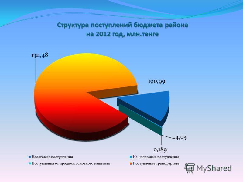 Структура поступлений бюджета района на 2012 год, млн.тенге